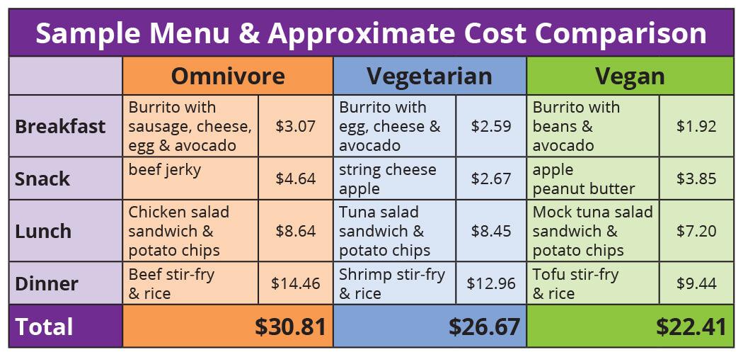 Vegan Chart (1)