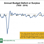 Case Study: How Does the U.S. National Debt Affect Me? - Annual Budget Defecit or Surplus