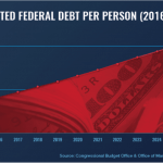 Case Study: How Does the U.S. National Debt Affect Me? - Projected Federal Debt Per Person