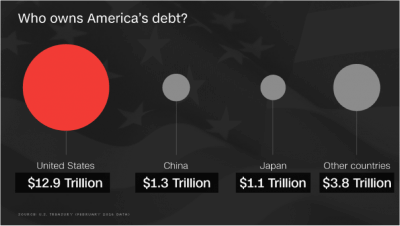 Case Study: How Does the U.S. National Debt Affect Me? - Who owns America's debt?