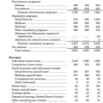 What Would You Do If You Were in Charge of the U.S. Federal Budget? - Proposed Budget by Category - body