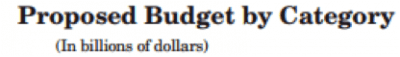 What Would You Do If You Were in Charge of the U.S. Federal Budget? - Proposed Budget by Category - title