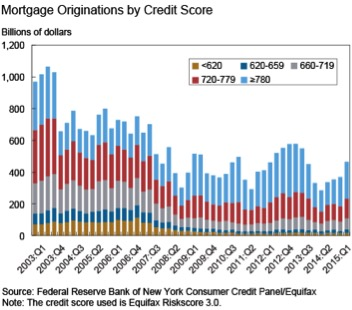 The Importance of Having Good Credit - mortgage originations by credit score