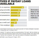 Alternatives to Payday Loans Case Study - Alternatives if Payday Loans Were Unavailable