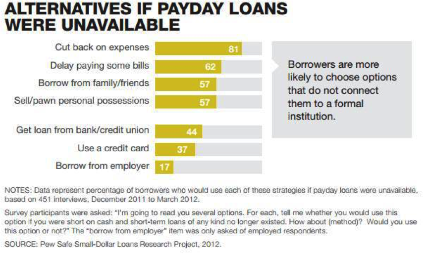 Alternatives to Payday Loans Case Study - Payday Lending In America Chart