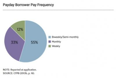 Alternatives to Payday Loans Case Study - Payday Borrower Pay Frequency