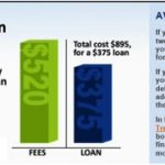 Alternatives to Payday Loans - The Payday Loan- Cycle of Debt chart