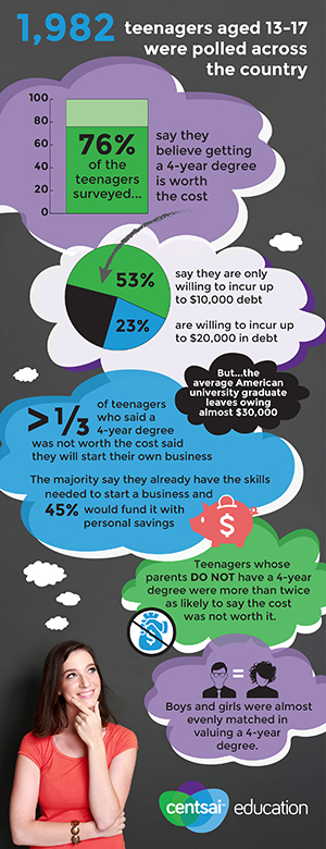 Teen-Survey_CentSai-Education